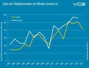 Radnutzung in Österreich